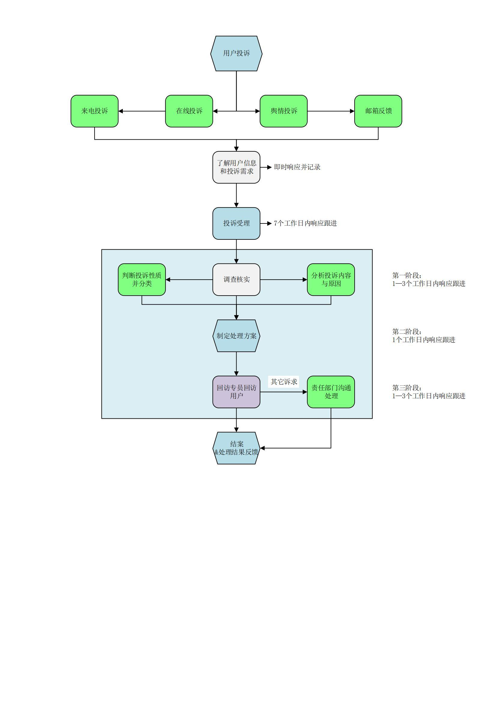 用户投诉流程